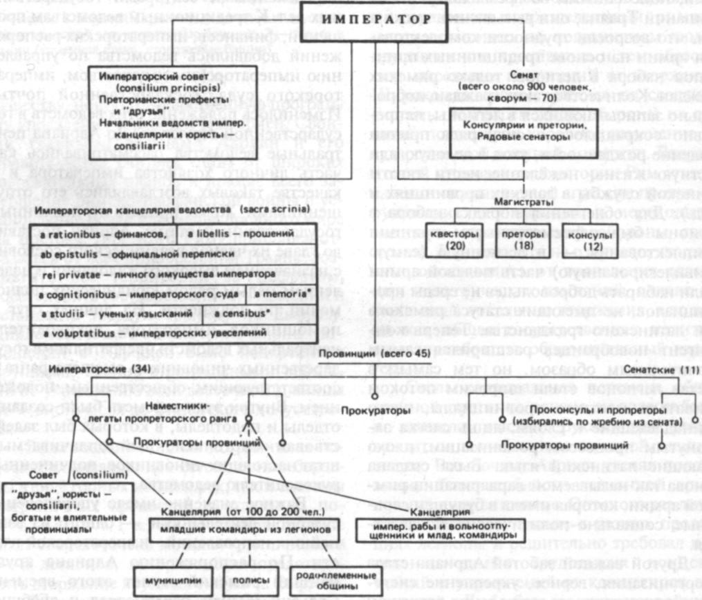 схема управления древним римом