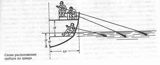 Схема расположения гребцов на