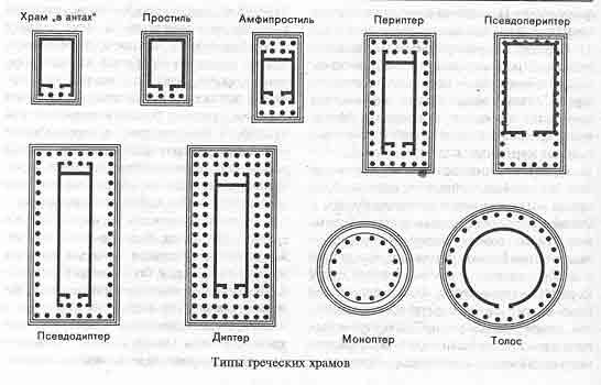 Типы греческих храмов
